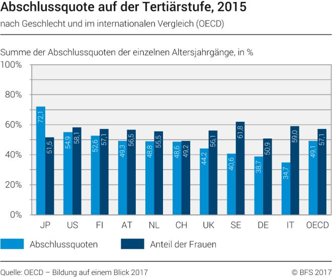 18_2 abschlussquote auf tertiärstufe 2015 im internationalen vergleich